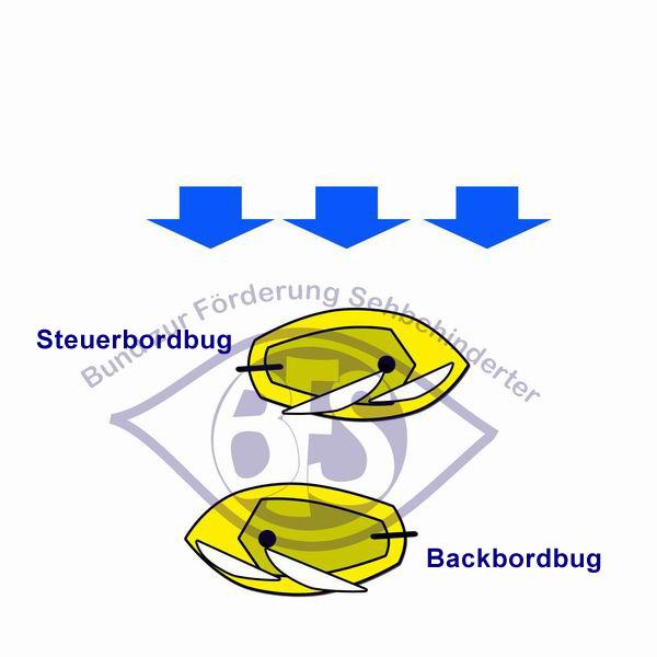 Backbordbug und Steuerbordbug
